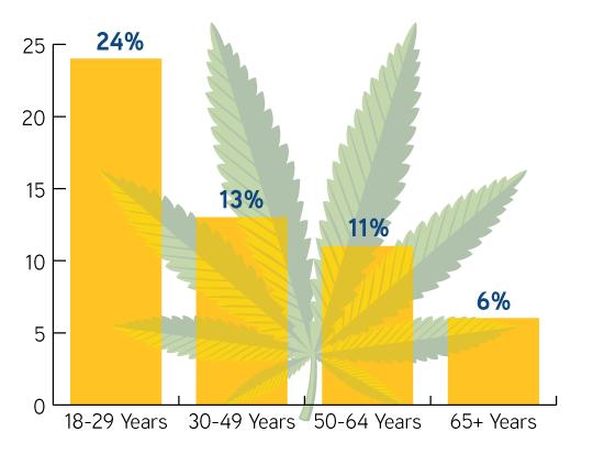staffing marijuana